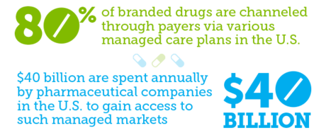 80% of branded drugs are channeled through payers via various managed care plans in the U.S. $40 billion are spent annually by pharmaceutical companies in the U.S to gain access to such managed markets