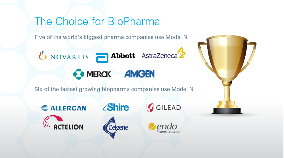 The Top Choice for BioPharma Five of the world's biggest pharma companies use Model N: Novartis, Merck, Abbott, Amgen, Astrazeneca Six of the fastest growing biopharma companies use Model N: Actelion, Celgene, Gilead, Endo, Shire, Allergan
