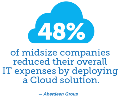 48% of midsize companies reduced their overall IT expenses by deploying a Cloud solution