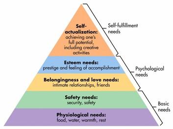 Maslow-hierarchy.jpg